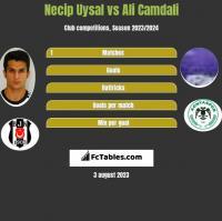 Necip Uysal vs Ali Camdali h2h player stats