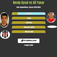 Necip Uysal vs Ali Yasar h2h player stats