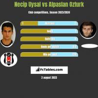 Necip Uysal vs Alpaslan Ozturk h2h player stats