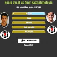 Necip Uysal vs Amir Hadziahmetovic h2h player stats