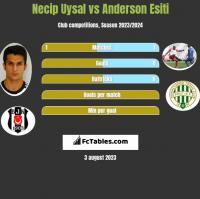 Necip Uysal vs Anderson Esiti h2h player stats