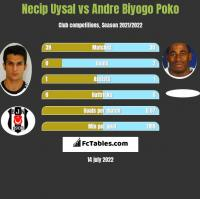 Necip Uysal vs Andre Biyogo Poko h2h player stats