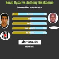 Necip Uysal vs Anthony Nwakaeme h2h player stats
