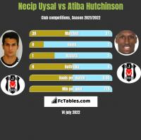 Necip Uysal vs Atiba Hutchinson h2h player stats