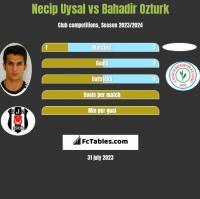 Necip Uysal vs Bahadir Ozturk h2h player stats