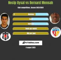 Necip Uysal vs Bernard Mensah h2h player stats