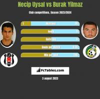 Necip Uysal vs Burak Yilmaz h2h player stats