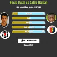 Necip Uysal vs Caleb Ekuban h2h player stats