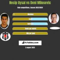 Necip Uysal vs Deni Milosevic h2h player stats