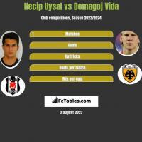 Necip Uysal vs Domagoj Vida h2h player stats