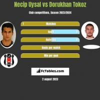 Necip Uysal vs Dorukhan Tokoz h2h player stats