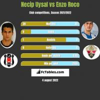 Necip Uysal vs Enzo Roco h2h player stats