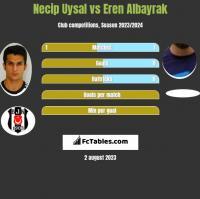 Necip Uysal vs Eren Albayrak h2h player stats