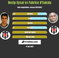 Necip Uysal vs Fabrice N'Sakala h2h player stats