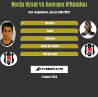 Necip Uysal vs Georges N'Koudou h2h player stats