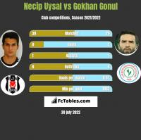 Necip Uysal vs Gokhan Gonul h2h player stats