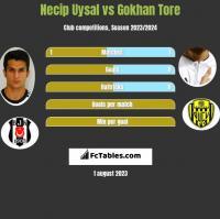 Necip Uysal vs Gokhan Tore h2h player stats