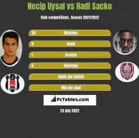 Necip Uysal vs Hadi Sacko h2h player stats
