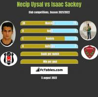 Necip Uysal vs Isaac Sackey h2h player stats
