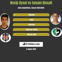 Necip Uysal vs Ismael Aissati h2h player stats
