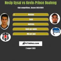 Necip Uysal vs Kevin-Prince Boateng h2h player stats
