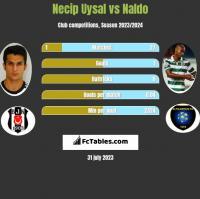 Necip Uysal vs Naldo h2h player stats