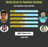 Necip Uysal vs Oguzhan Ozyakup h2h player stats
