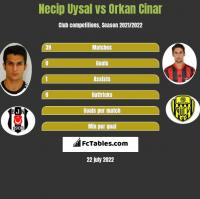 Necip Uysal vs Orkan Cinar h2h player stats