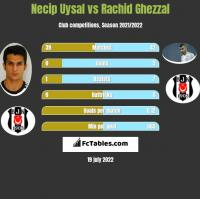 Necip Uysal vs Rachid Ghezzal h2h player stats