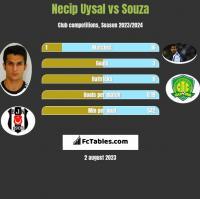 Necip Uysal vs Souza h2h player stats
