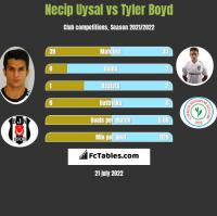 Necip Uysal vs Tyler Boyd h2h player stats