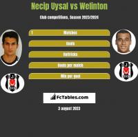 Necip Uysal vs Welinton h2h player stats