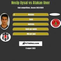 Necip Uysal vs Atakan Uner h2h player stats