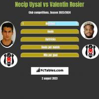 Necip Uysal vs Valentin Rosier h2h player stats