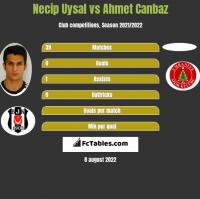 Necip Uysal vs Ahmet Canbaz h2h player stats