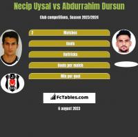 Necip Uysal vs Abdurrahim Dursun h2h player stats