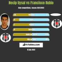 Necip Uysal vs Francisco Rubio h2h player stats