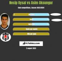 Necip Uysal vs Asim Aksungur h2h player stats