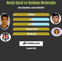 Necip Uysal vs Batuhan Kirdaroglu h2h player stats