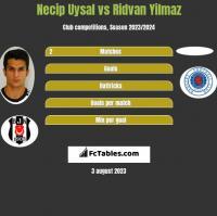 Necip Uysal vs Ridvan Yilmaz h2h player stats