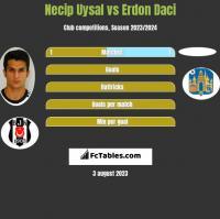 Necip Uysal vs Erdon Daci h2h player stats