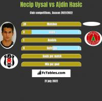 Necip Uysal vs Ajdin Hasic h2h player stats