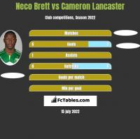 Neco Brett vs Cameron Lancaster h2h player stats