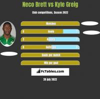 Neco Brett vs Kyle Greig h2h player stats