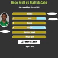 Neco Brett vs Niall McCabe h2h player stats