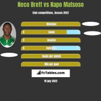 Neco Brett vs Napo Matsoso h2h player stats
