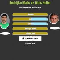 Nedeljko Malic vs Alois Holler h2h player stats