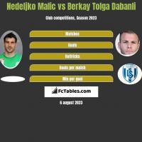 Nedeljko Malic vs Berkay Tolga Dabanli h2h player stats