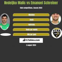 Nedeljko Malic vs Emanuel Schreiner h2h player stats