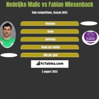 Nedeljko Malic vs Fabian Miesenback h2h player stats
